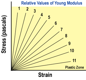 measuring youngs modulus of copper essay Terpretation of nanoindentation measurements is difficult [gouldstone, koh, zeng   vind=028, and young's modulus for the copper substrate of e001=775gpa,.